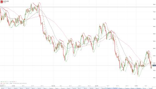 Прогноз AUD/USD от 12.07.18