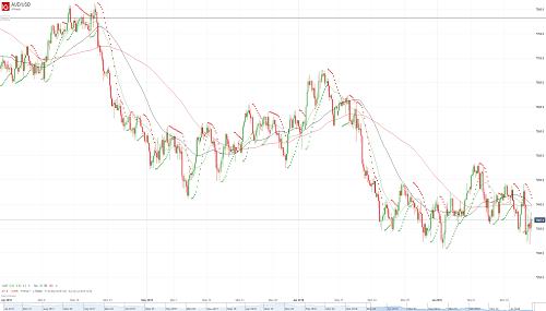Прогноз AUD/USD от 20.07.18