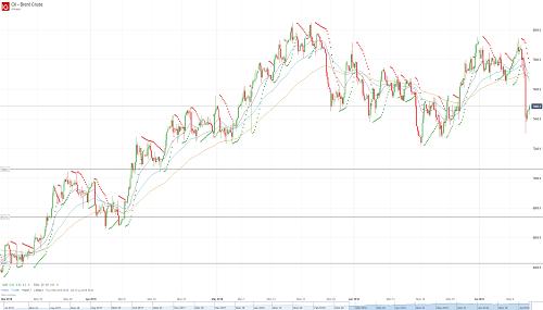 Прогноз по нефти (OIL) от 12.07.18