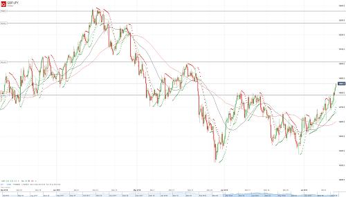 Прогноз GBP/JPY от 12.07.18