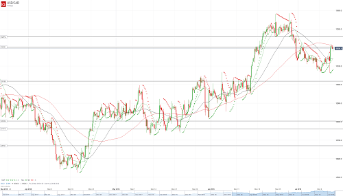 Прогноз USD/CAD от 12.07.18