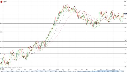 Прогноз USD/CHF от 12.07.18