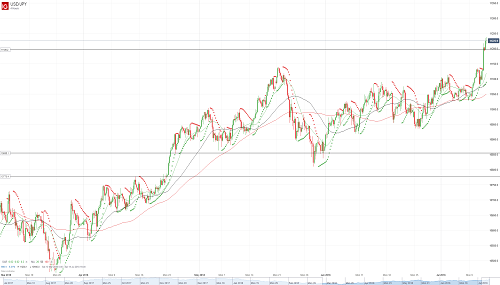 Прогноз USD/JPY от 12.07.18