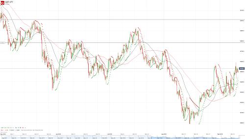 Прогноз GBP/JPY от 12.09.18