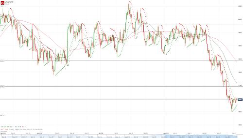 Прогноз USD/CHF от 04.09.18