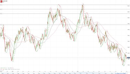Прогноз AUD/USD от 01.10.18