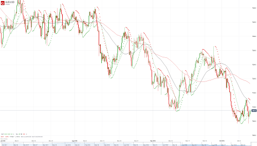 Прогноз AUD/USD от 11.10.18