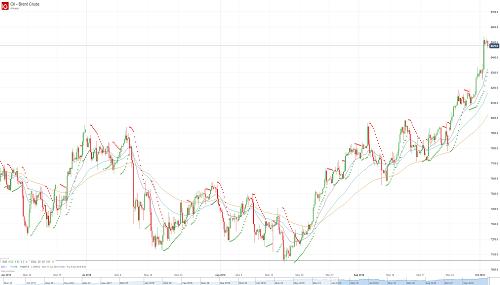 Прогноз по нефти (OIL) от 02.10.18
