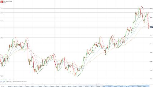 Прогноз по нефти (OIL) от 11.10.18