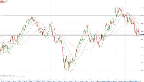 Прогноз EUR/JPY от 11.10.18