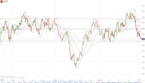 Прогноз EUR/USD от 02.10.18
