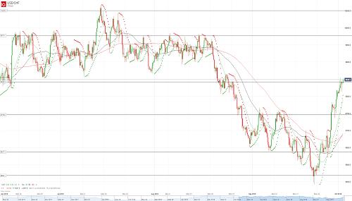 Прогноз USD/CHF от 02.10.18