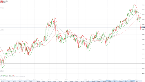 Прогноз USD/JPY от 11.10.18