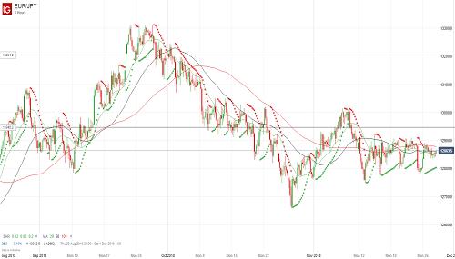 Прогноз евро йена форекс можно ли хранить деньги в биткоин