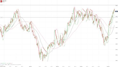 Прогноз GBP/JPY от 08.11.18