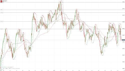 Прогноз GBP/JPY от 19.11.18