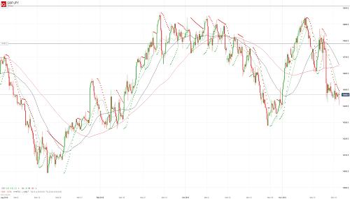 Прогноз GBP/JPY от 20.11.18