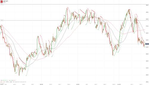 Прогноз GBP/JPY от 21.11.18