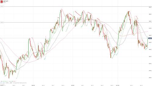 Прогноз GBP/JPY от 22.11.18