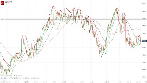 Прогноз GBP/JPY от 27.11.18