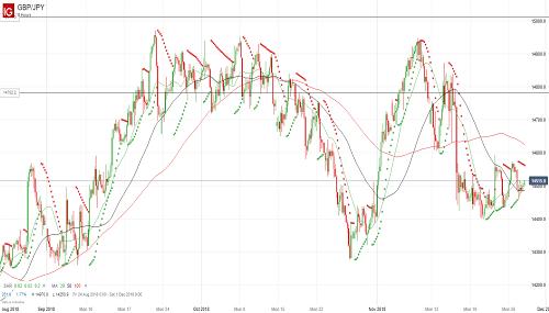 Прогноз GBP/JPY от 28.11.18