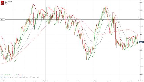 Прогноз GBP/JPY от 30.11.18