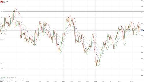 Прогноз USD/CAD от 08.11.18