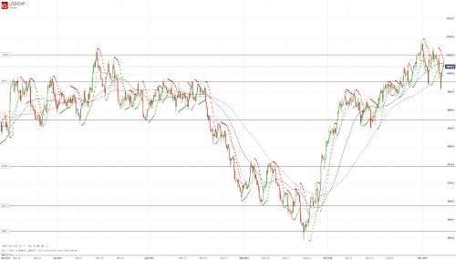Прогноз USD/CHF от 08.11.18