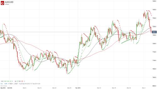 Прогноз AUD/USD от 06.12.18
