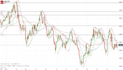 Прогноз GBP/JPY от 03.12.18