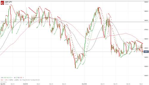 Прогноз GBP/JPY от 04.12.18