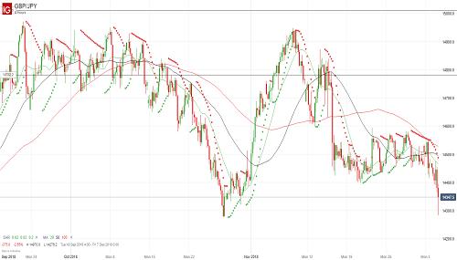 Прогноз GBP/JPY от 05.12.18