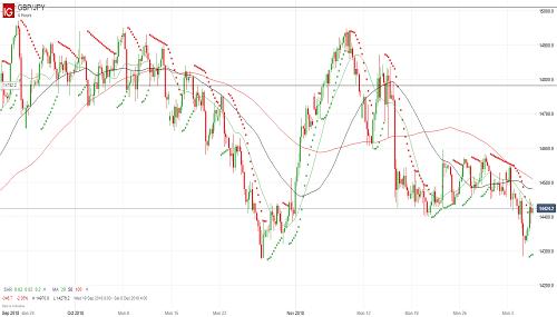 Прогноз GBP/JPY от 06.12.18