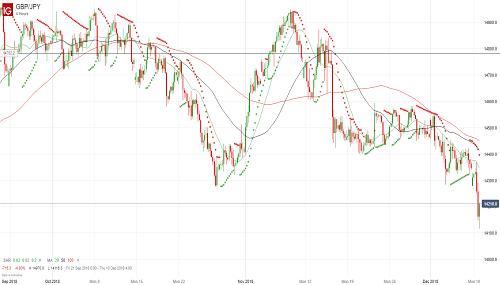 Прогноз GBP/JPY от 11.12.18