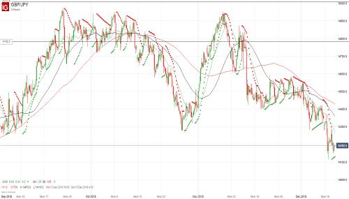 Прогноз GBP/JPY от 12.12.18