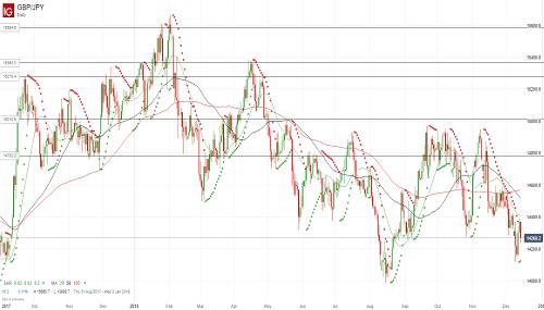 Прогноз GBP/JPY от 17.12.18