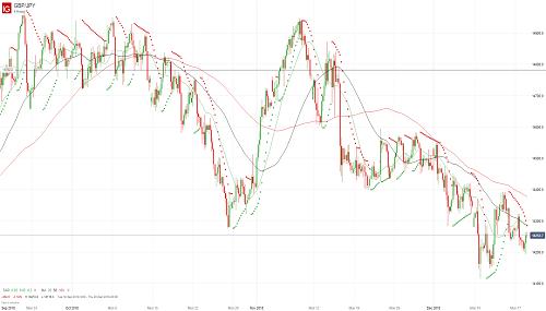 Прогноз GBP/JPY от 18.12.18