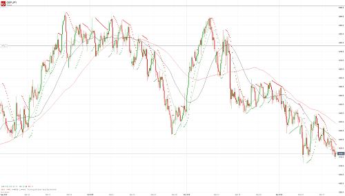 Прогноз GBP/JPY от 20.12.18