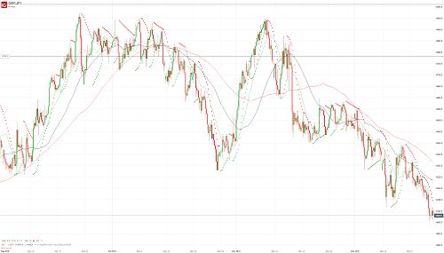 Прогноз GBP/JPY от 21.12.18