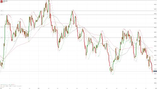 Прогноз GBP/JPY от 24.12.18