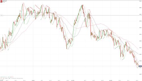 Прогноз GBP/JPY от 25.12.18