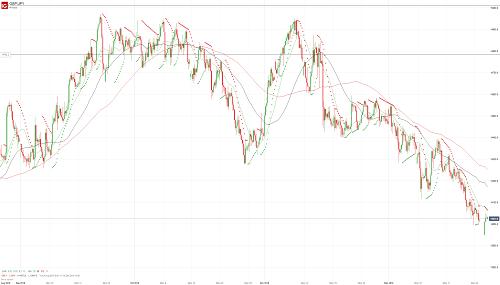 Прогноз GBP/JPY от 26.12.18