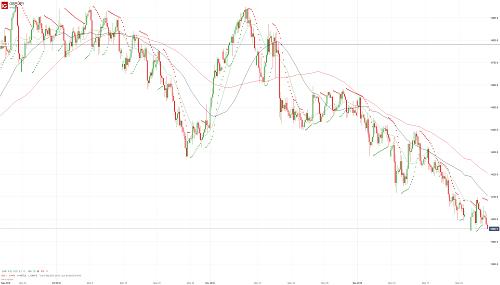 Прогноз GBP/JPY от 28.12.18