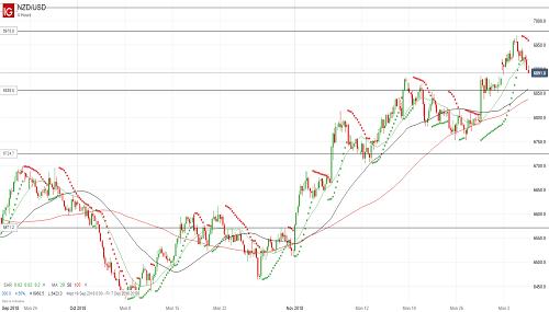 Прогноз NZD/USD от 06.12.18