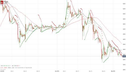 Перспективы риппл остаются негативными - 06.12.18