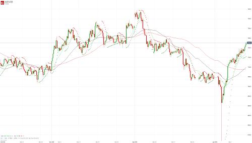 Прогноз AUD/USD от 11.01.19