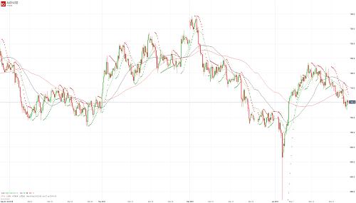Прогноз AUD/USD от 25.01.19