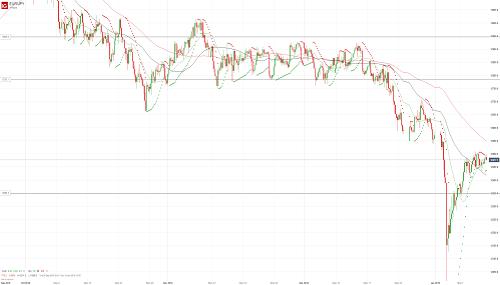 Прогноз EUR/JPY от 11.01.19