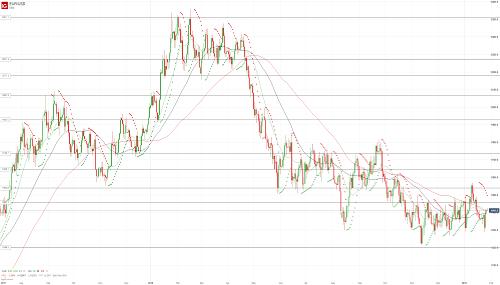 Прогноз EUR/USD от 28.01.19