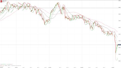 Прогноз GBP/JPY от 04.01.19